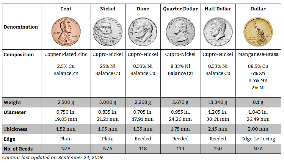 United States Mint Coin Specifications Chart